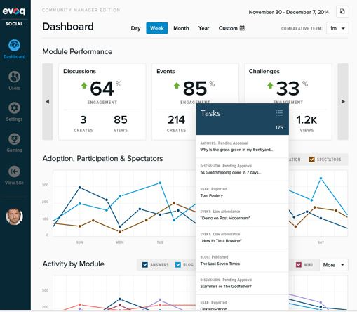 DNN Site Dashboard