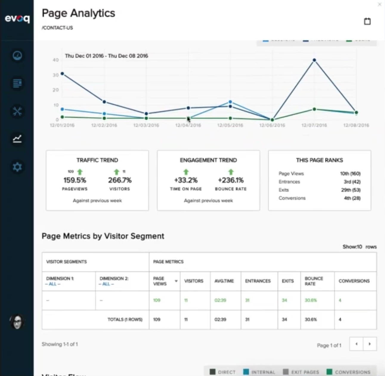 Page Analytics available via the Persona Bar in DNN9