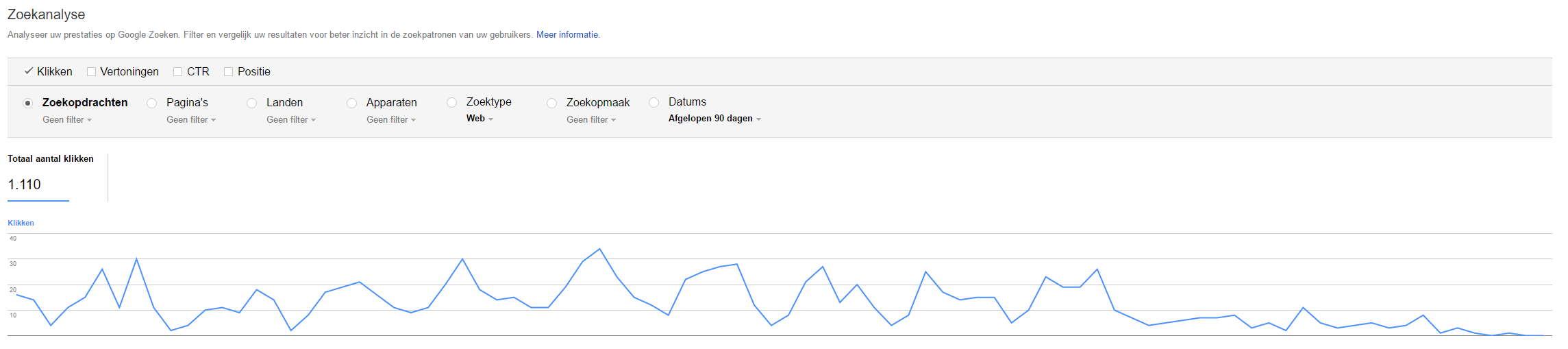 Search Console grafiek ingestort na wijziging in de robots.txt